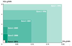 Abgasreduktion_Euro1_Euro6