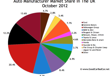 UK_auto-sales-market-share-chart-october-2012